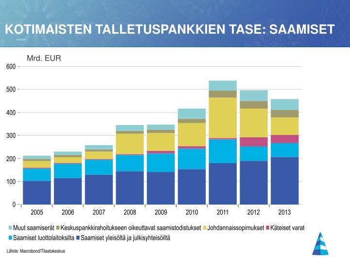 Kotimaisten talletuspankkien tase: saamiset