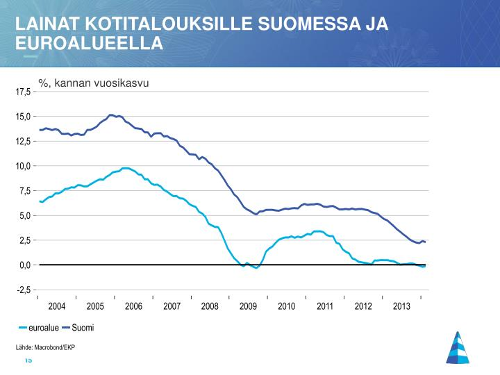 Lainat kotitalouksille suomessa ja euroalueella