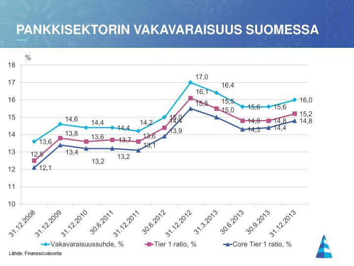 Pankkisektorin vakavaraisuus Suomessa