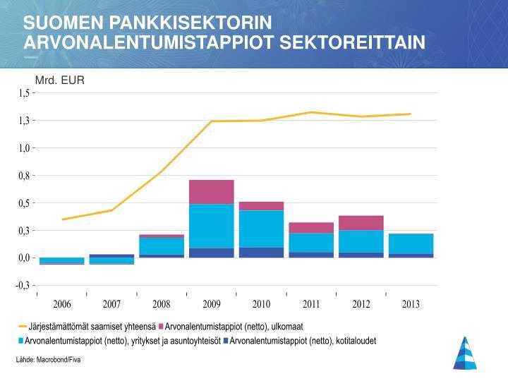 Suomen pankkisektorin Arvonalentumistappiot sektoreittain
