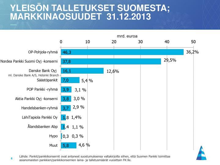 Yleisön talletukset suomesta; markkinaosuudet  31.12.2013