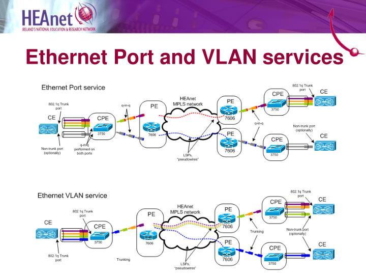 Ethernet Port and VLAN services