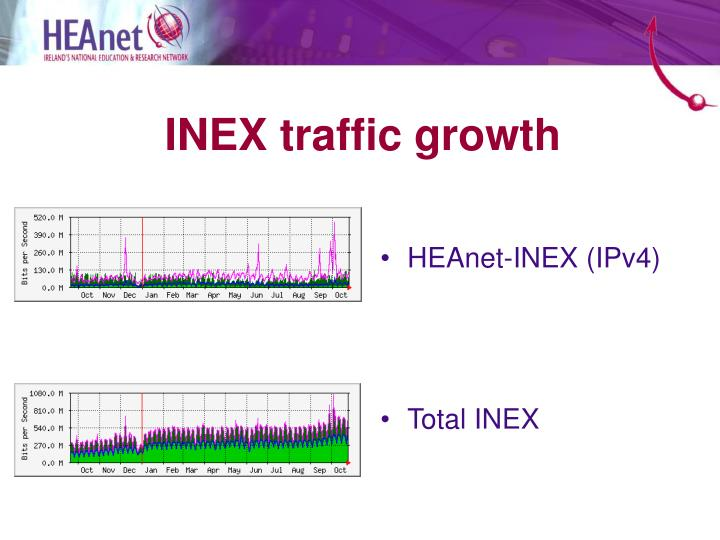 INEX traffic growth