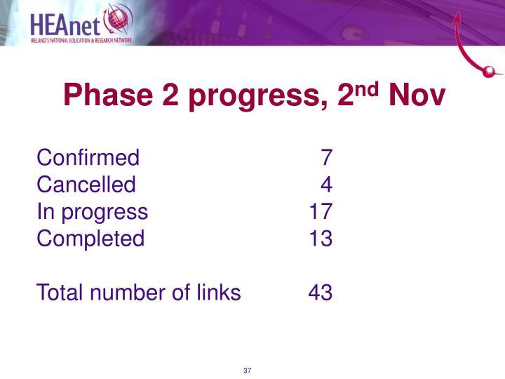 Phase 2 progress, 2
