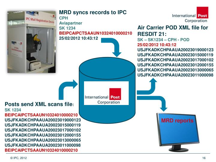 MRD syncs records to IPC
