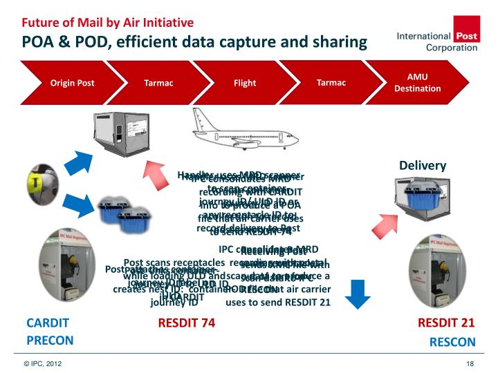 Future of Mail by Air Initiative