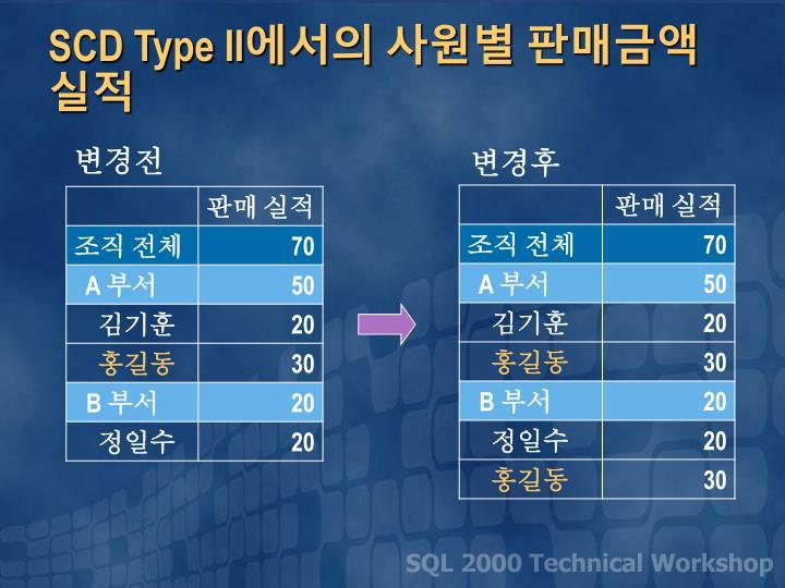 SCD Type II