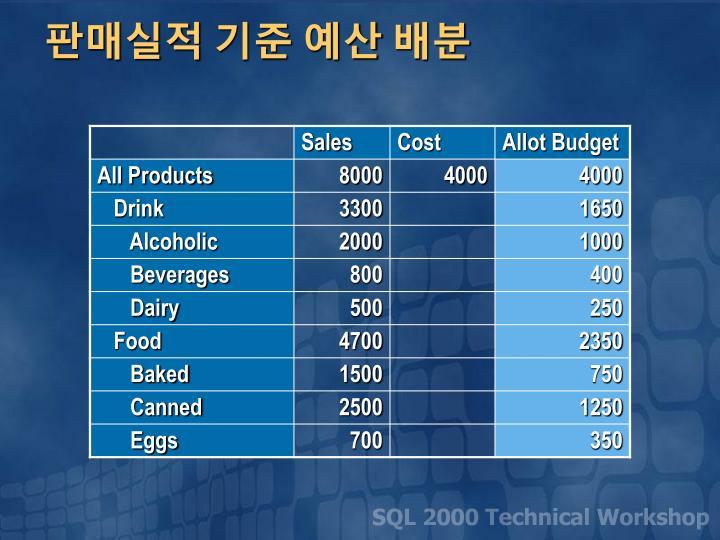 판매실적 기준 예산 배분