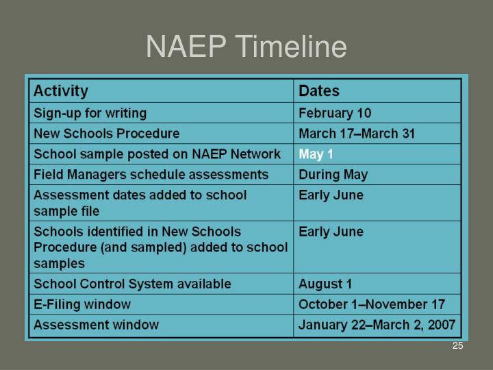 NAEP Timeline