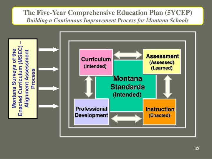 5YCEP Continuous Improvement Process