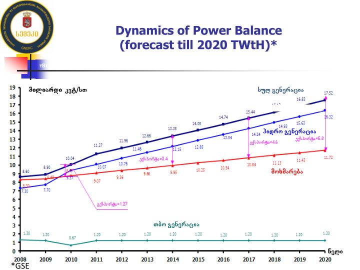 Dynamics of Power Balance