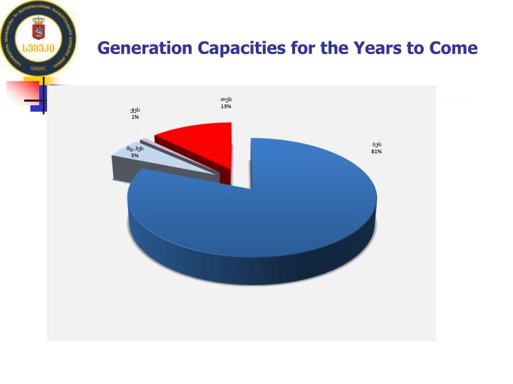 Generation Capacities for the Years to Come
