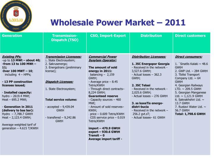 Wholesale Power Market – 2011
