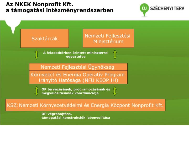 Az NKEK Nonprofit Kft.