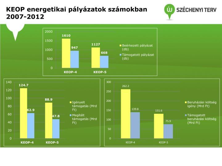 KEOP energetikai pályázatok számokban