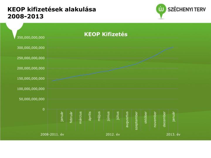 KEOP kifizetések alakulása