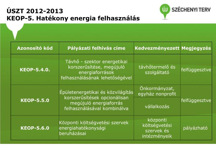 ÚSZT 2012-2013