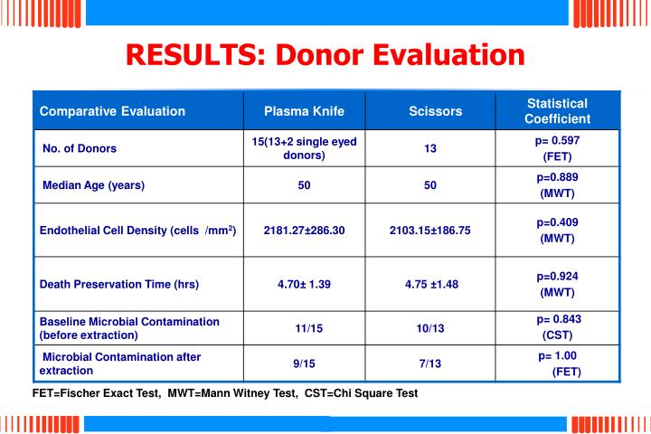 RESULTS: Donor Evaluation