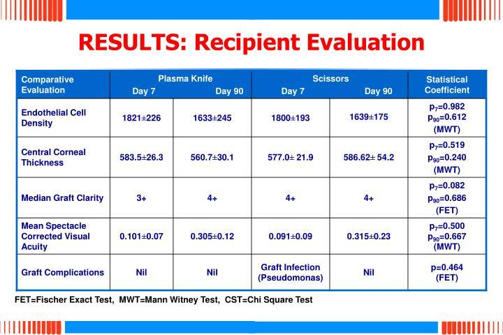 RESULTS: Recipient Evaluation