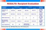 results recipient evaluation