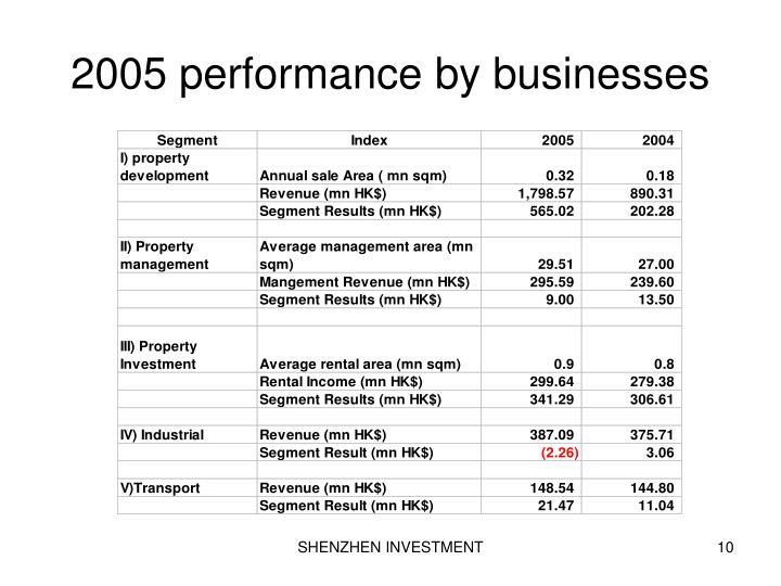 2005 performance by businesses