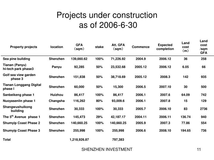 Projects under construction