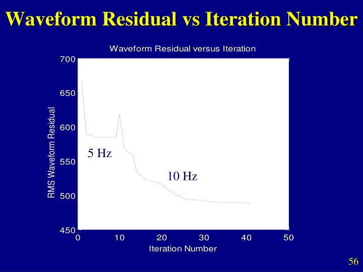 Waveform Residual vs Iteration Number