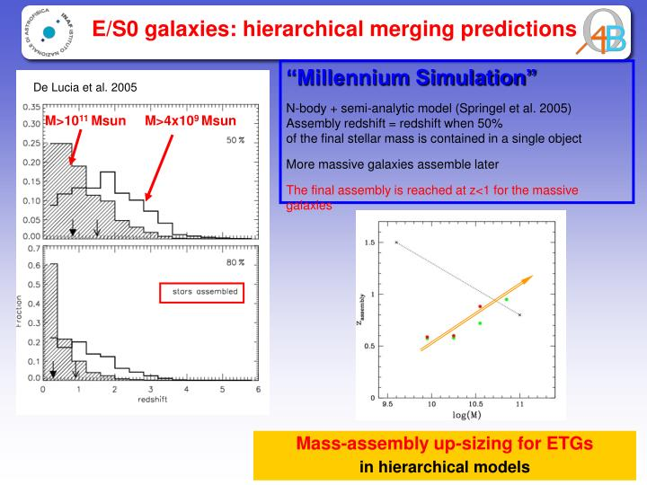 E/S0 galaxies: hierarchical merging predictions