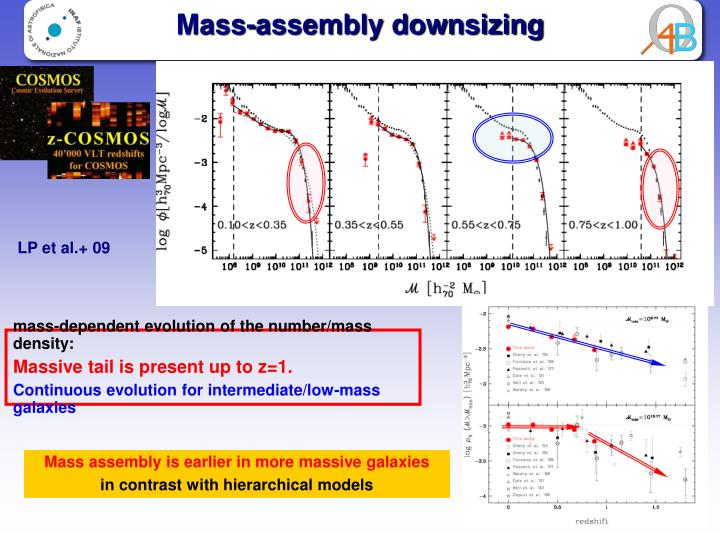 Mass-assembly downsizing
