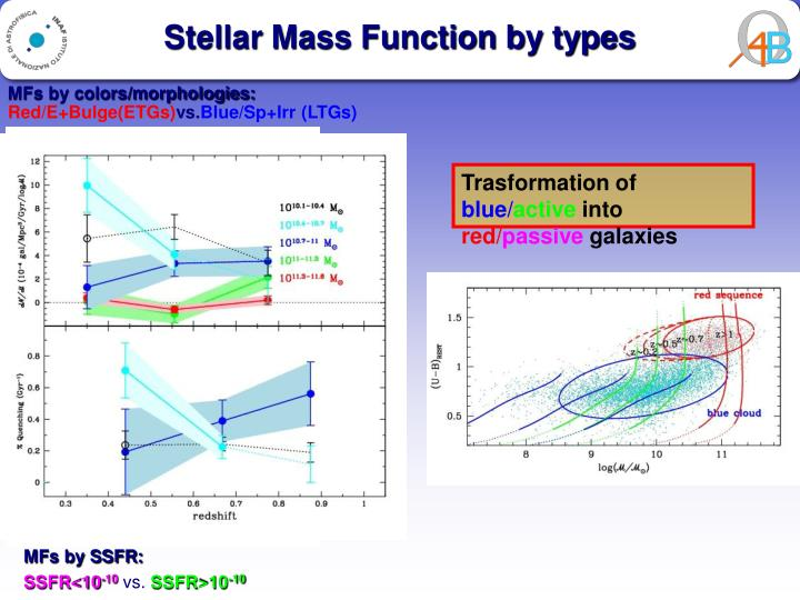 Stellar Mass Function by types