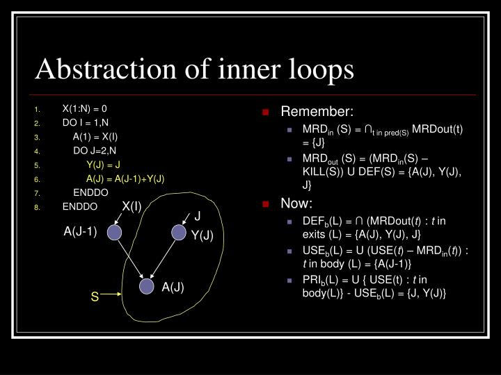 Abstraction of inner loops