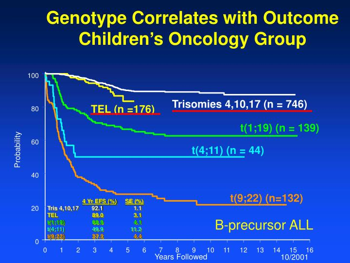Genotype Correlates with Outcome