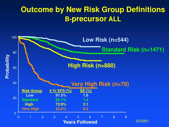 Outcome by New Risk Group Definitions