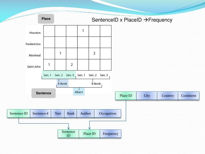 SentenceID x PlaceID