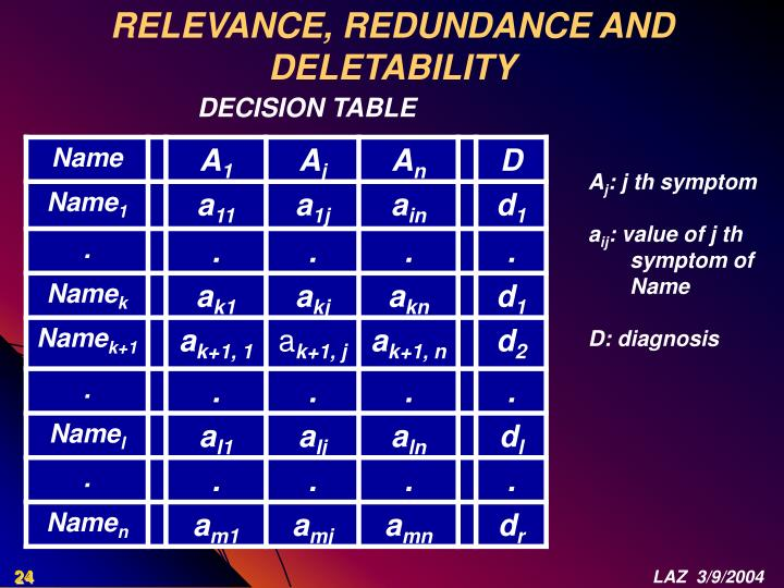 RELEVANCE, REDUNDANCE AND DELETABILITY