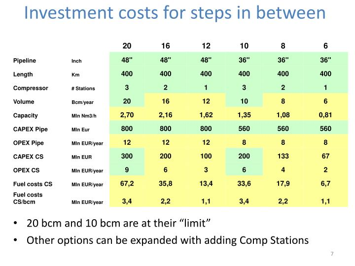 Investment costs for steps in between