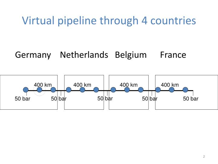 Virtual pipeline through 4 countries
