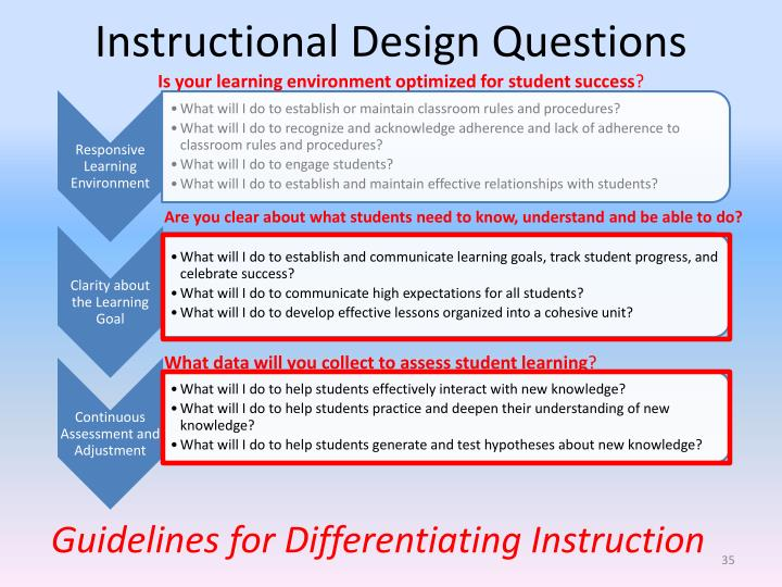 Instructional Design Questions