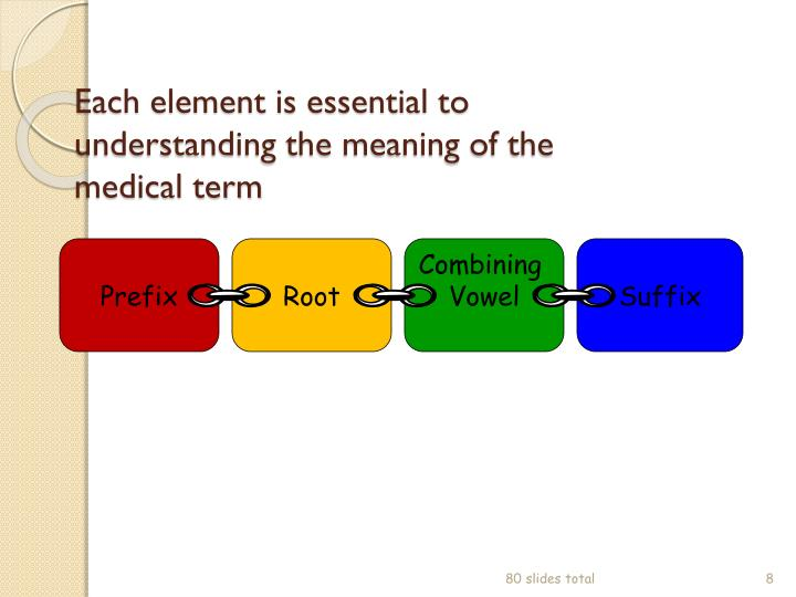 Each element is essential to understanding the meaning of the medical term