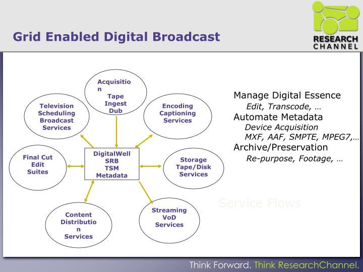 Grid Enabled Digital Broadcast