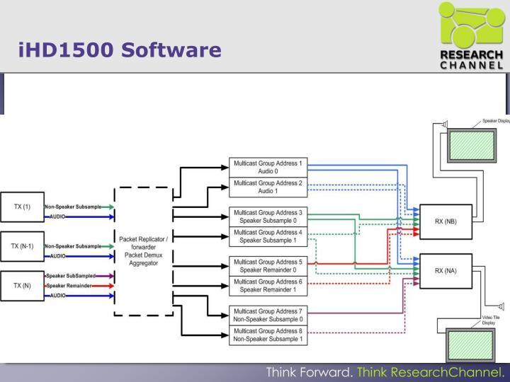 iHD1500 Software