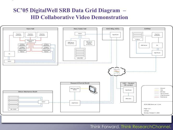 SC'05 DigitalWell SRB Data Grid Diagram  –