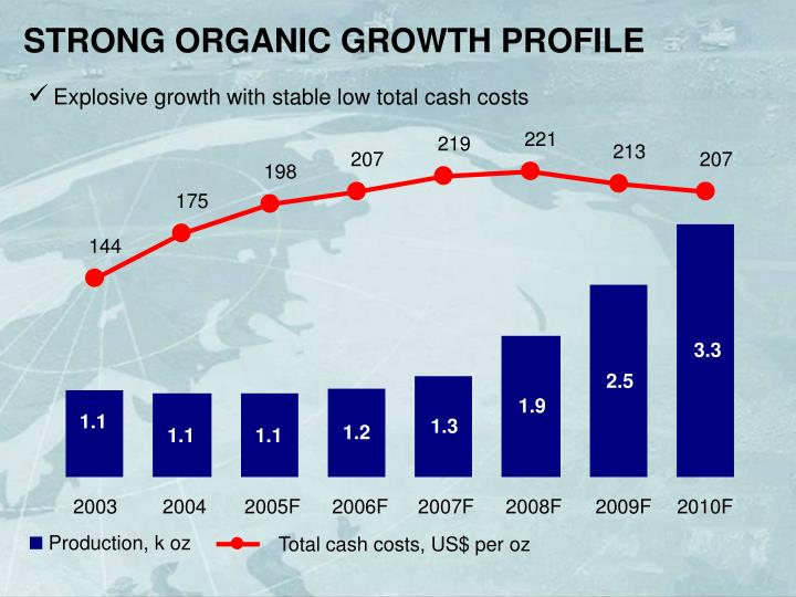 STRONG ORGANIC GROWTH PROFILE