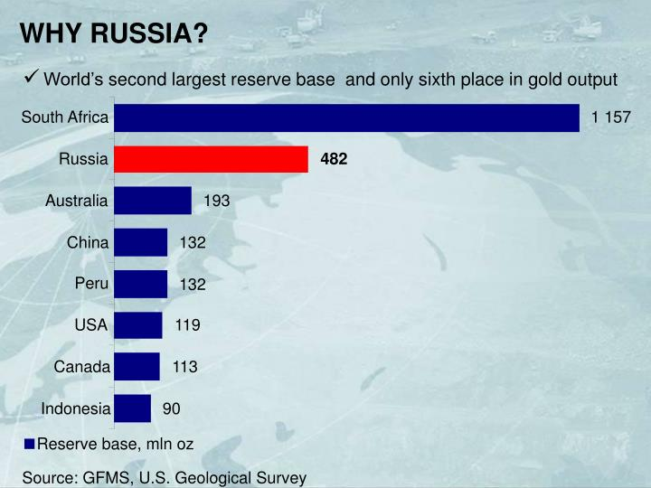 WHY RUSSIA?