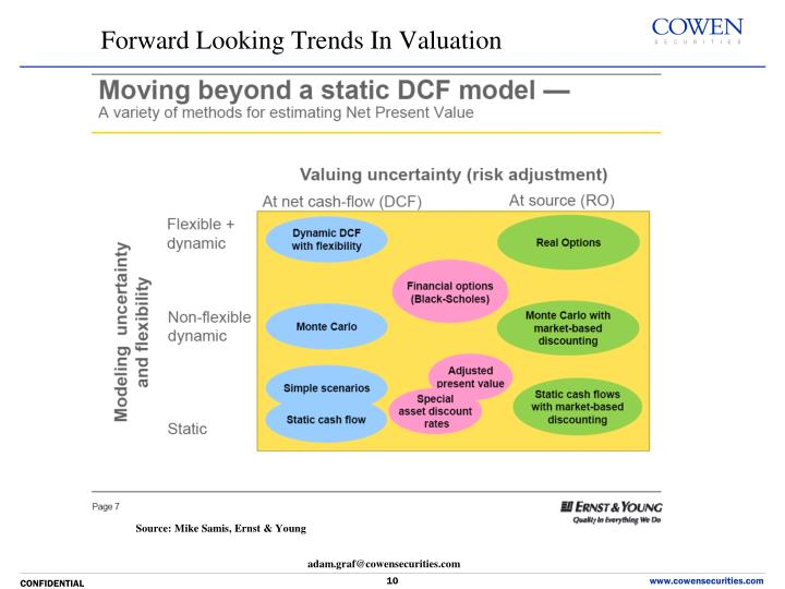 Forward Looking Trends In Valuation
