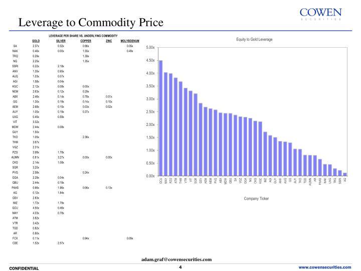 Leverage to Commodity Price