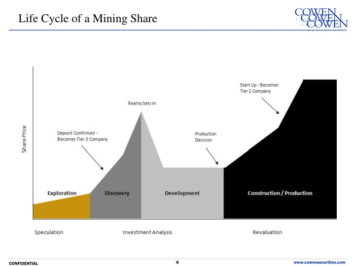Life Cycle of a Mining Share