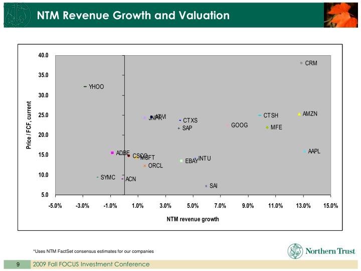 NTM Revenue Growth and Valuation
