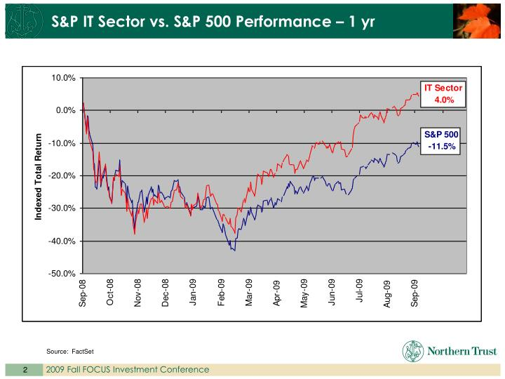 S&P IT Sector vs. S&P 500 Performance – 1 yr