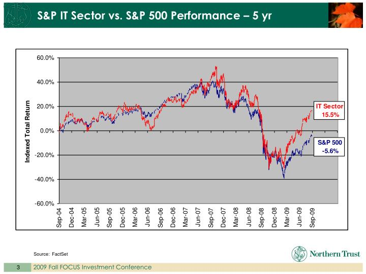 S&P IT Sector vs. S&P 500 Performance – 5 yr